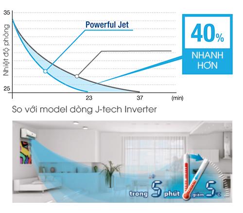 ĐIỀU HÒA 1 CHIỀU SHARP J-TECH INVERTER AH-XP13SHW